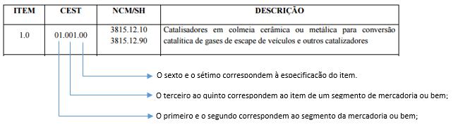 Tabela CEST